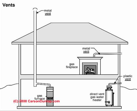 plumbing vents code definitions specifications of types chimney definitions manufactured chimney flue vent