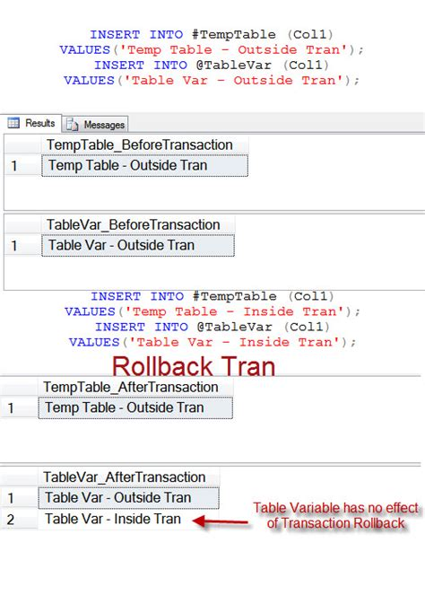 T Sql Table Variable by Sql Server Difference Temp Table And Table Variable