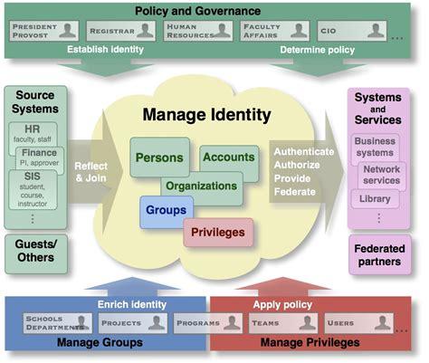 identity management architecture diagram signet product signet internet2 wiki