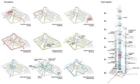 site diagrams site diagram site analysis volvoab