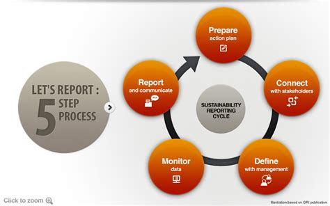 Project Reporting Best Practices