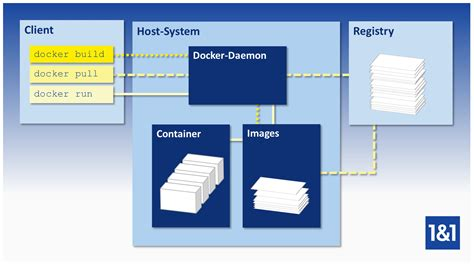 docker daemon tutorial docker tutorial installation and first steps 1 1