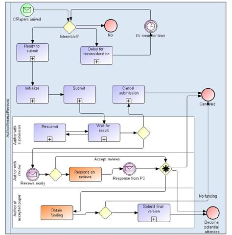 bpmn diagram linux bpmn diagram images how to guide and refrence