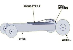 Perangkap Tikus Sadis kreasi mobil jebakan tikus think about j o g j a