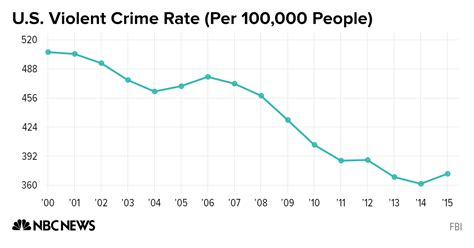 violent crime rates by year graph clinton cyber warfare will be one of the greatest