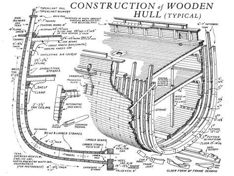 parts of a boat hull diagram construction of a wooden clipper ship hull ship