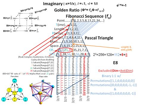 mathematical pattern the theory of everything toe visualizing a theory of everything