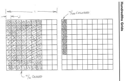 How Could You Use A Hundredths Grid To Show The Difference