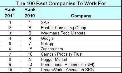 best names the 100 best companies to work for it s a benefit they can t buy tlnt