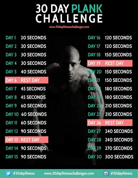 30 Day Dental Mba by 30 Day Plank Challenge Tfe Times