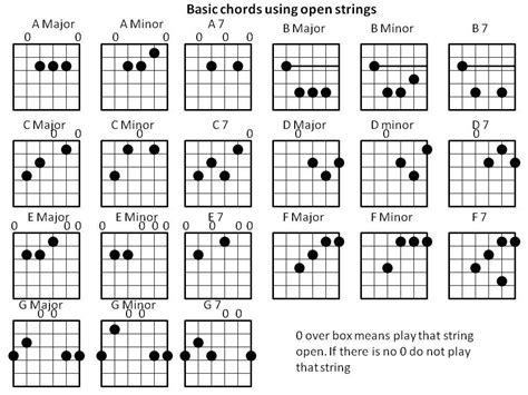 guitar chord chart illustrates the 7 major guitar chords a b c d kevin west my songs about life blog free guitar