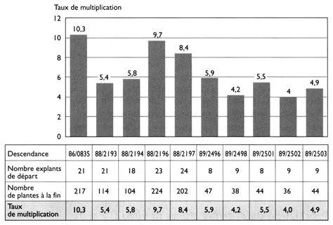 d 195 169 finition de la culture in vitro des v 195 169 g 195 169 taux