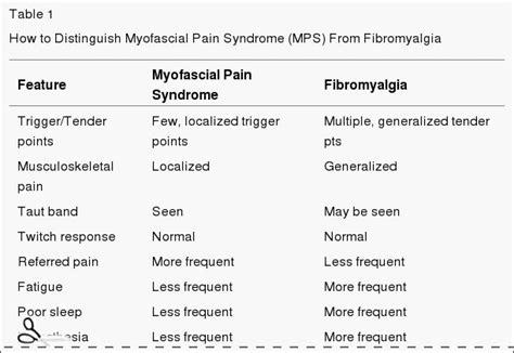 100 Question Answer About Fibromyalgia 12 best the talk images on human anatomy