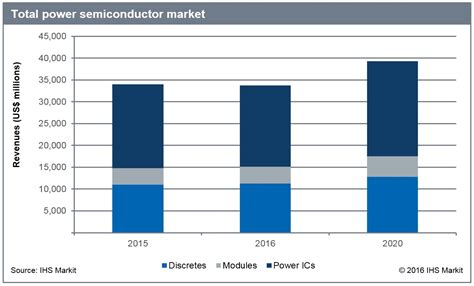 power diode market power ic sector stood out in an overall declining power semiconductor market in 2015 ihs markit