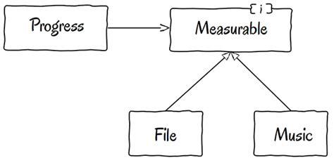 design pattern open closed principle design patterns acacha wiki inform 224 tica i telecomunicacions