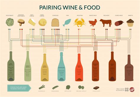 best food and wine pairings wine and food pairing chart wine folly