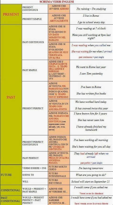 tavola verbi irregolari inglese ripasso facile tabella verbi inglesi