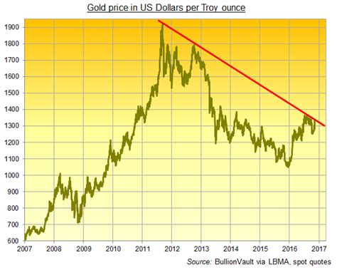 golden price s spending inflation look positive for gold