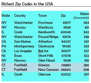 Zip Code Weston New Canaan Among Nation S Richest Zip Codes Connecticut By The Numbers