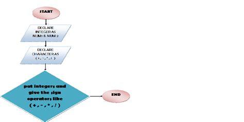 flowchart of calculator calculator proramm in c simple code mesh software