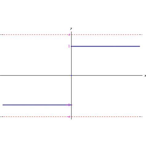 lim x tende a 0 limite della funzione signum per x tende a zero