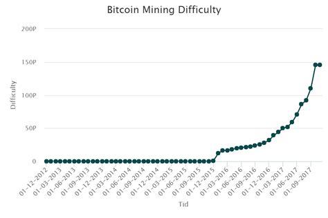 bitcoin difficulty bitcoin mining difficulty crypto valuta bitcoin