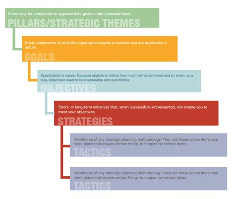 strategic planning goals and objectives template strategic planning exle the 5 level strategic plan