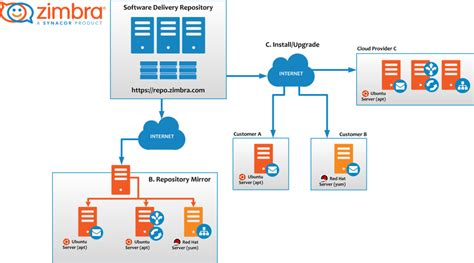 Membuat Email Zimbra   zimbra collaboration suite 8 7 release candidate ready to