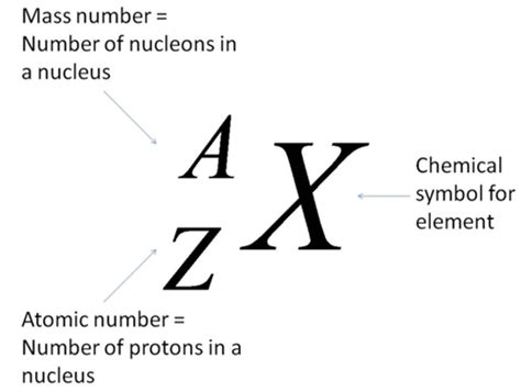 Proton Mass Number by O Level Chemistry 05 15 13