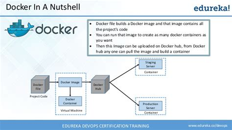 github tutorial docker docker tutorial for developers what is docker docker