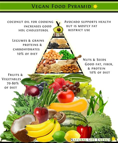 braut calories vegan food pyramid free infographic nutrition pinterest
