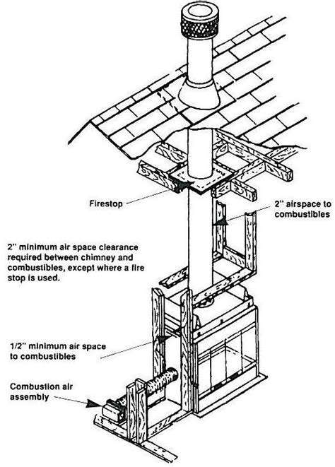 anatomy of a roof stack vent the care and maintenance of a prefab chimney weststar