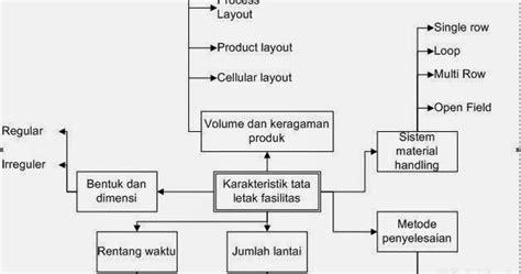 tujuan layout pabrik bisyrul s blog tata letak fasilitas 2