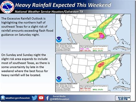 heavy rain expected for the weekend