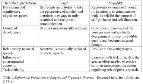 Cognitive Development Psychology Bibliographies Cite