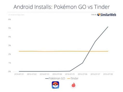 pokmon go is bigger than tinder about to overtake the success of nintendo s pok 233 mon go in 5 charts the