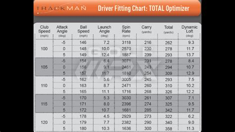 100 mph swing speed distance getting drives onto the proper trajectory is a huge key to