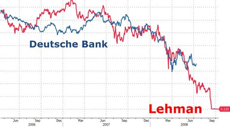 deutsche bank crash deutsche bank lehman brothers zero hedge