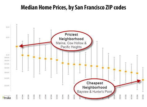 not all neighborhoods created equal sf edition trulia