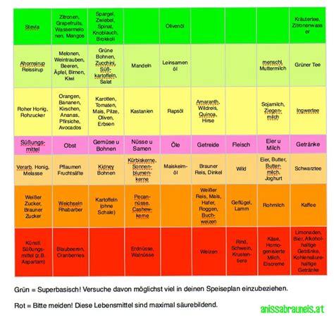 basische ernährung tabelle hellen richter fitness basische ern 228 hrung