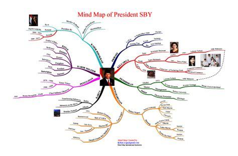 pengertian dan cara membuat mind map indonesia jenius mei 2011