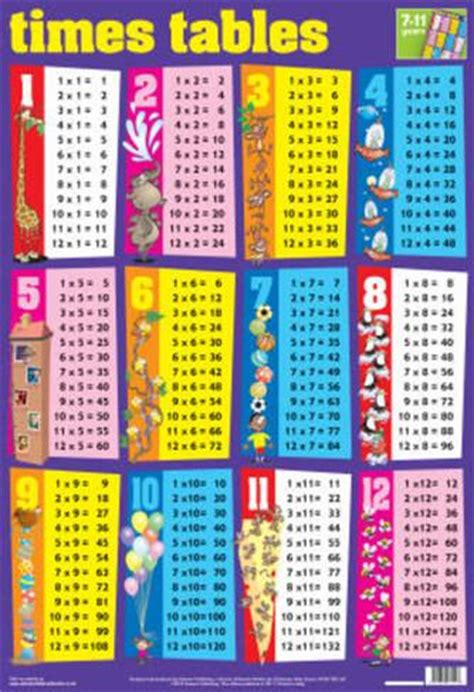 printable times tables posters document moved