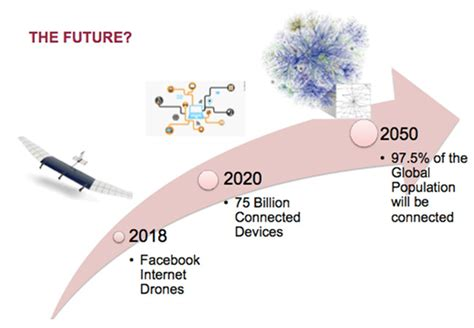 Is It Really An Information Revolution by Of Things Evolution Or Revolution Of Technology