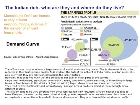 What Calendar Do They Use In India Demand Curve The Indian Rich Who Are They And Where Do