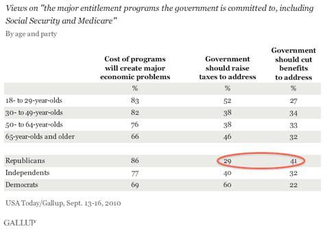 asymptosis 187 republicans on entitlements don t cut
