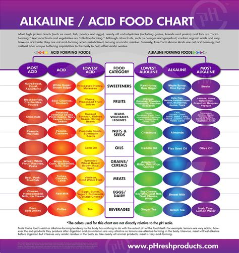 the benefits of a ph balanced diet the holistic works