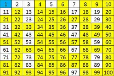 una lista de nmeros primos del 1 al 200 im 225 genes de n 250 meros primos del 1 al 100 im 225 genes