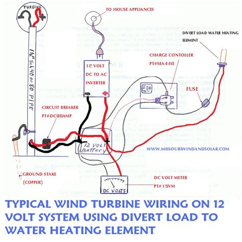 wind turbine install more advanced medium cost