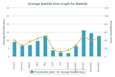 rainfall design criteria uk spain