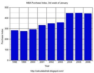 Http Www Mba Mypurchases by Calculated Risk Mba Purchase Index